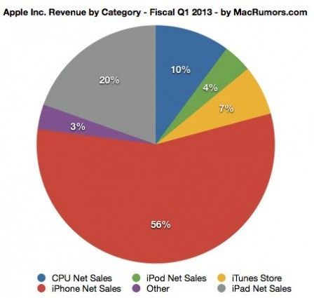 apple_revenue_par_categorie_t1_2013