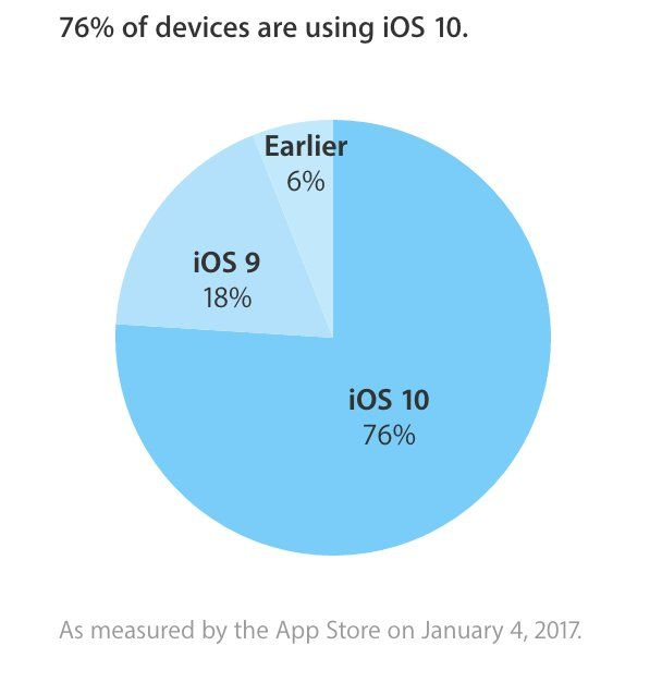 adoption ios 10 janvier 2017
