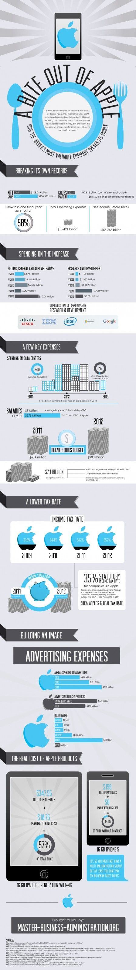 infographie depenses apple