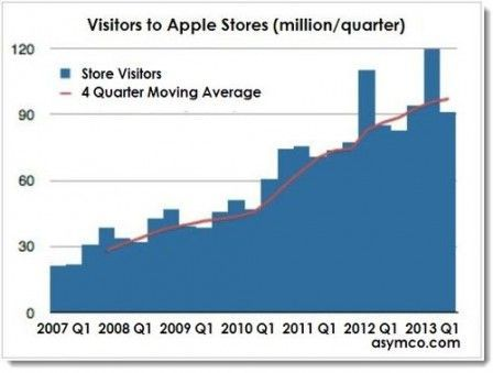 stats apple store visite