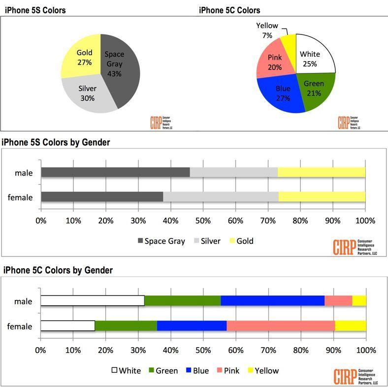 Quelles sont les couleurs pr f r es par les consommateurs pour les derniers i - Quelles sont les couleurs ...