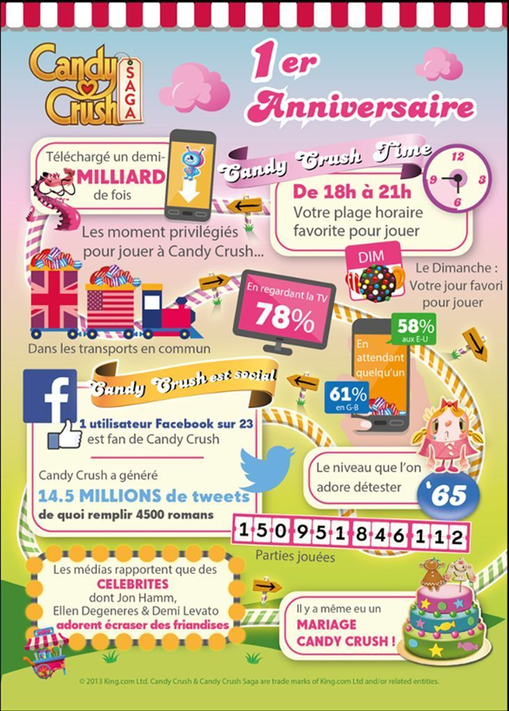 candycrush infographie