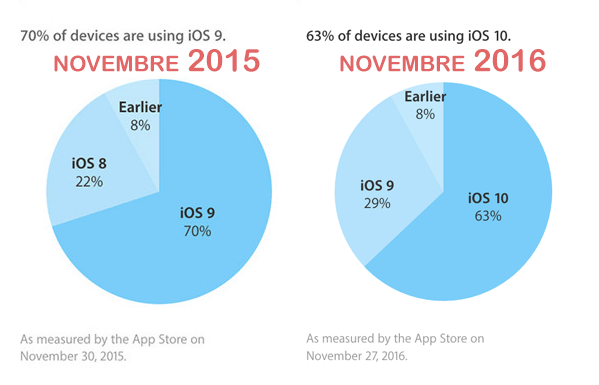 adoption ios 10 novembre 2016 comparaison
